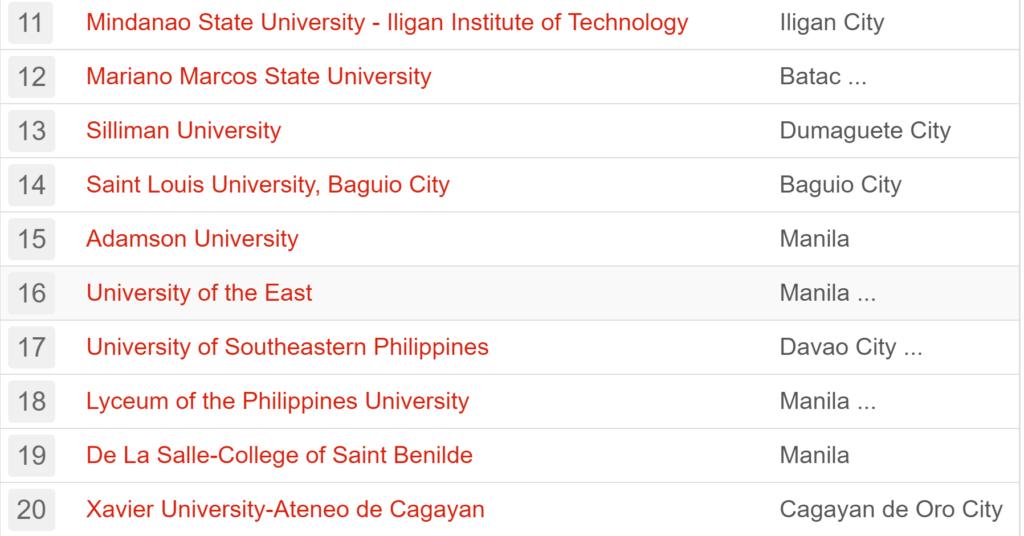 フィリピン 大学 ランキング